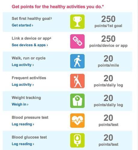 balance rewards point chart